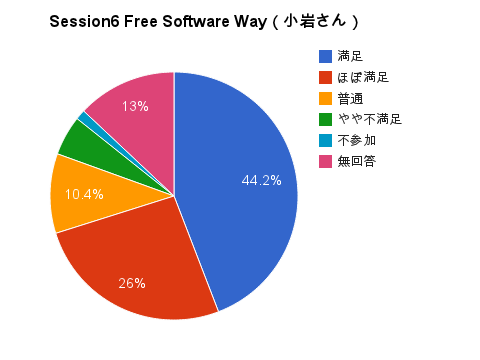 Free Software way