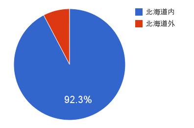 【グラフ】Q1-2:参加者の居住地域