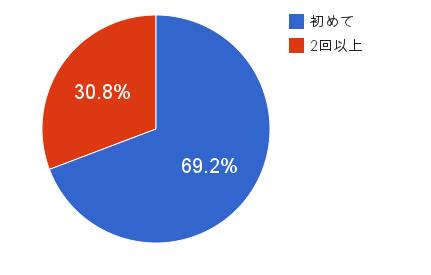 【グラフ】Q1-3:LDD来場回数