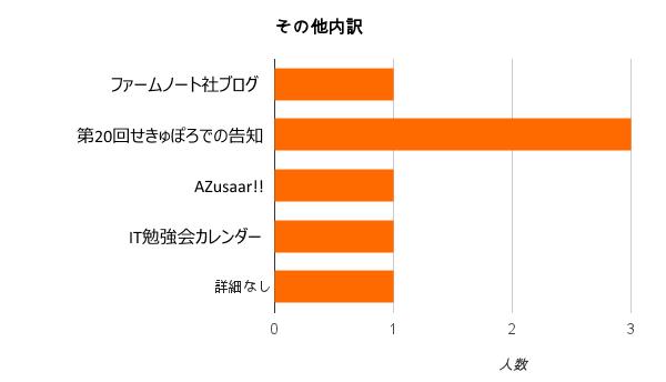 【グラフ】q1-5(2):その他内訳